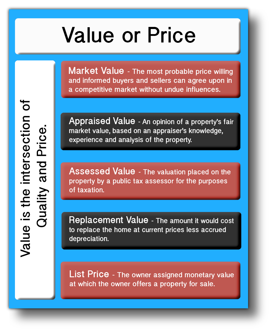 graphic explaining various value and price terms.